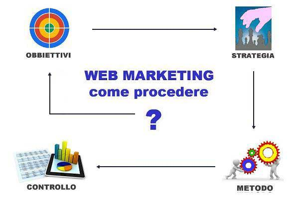 Web Marketing iconografica
